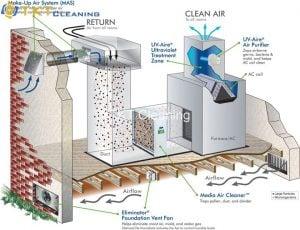 xử lý không khí bằng UVlight với hệ thống HVAC