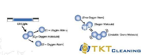 Khử trùng không khí bằng Ozon