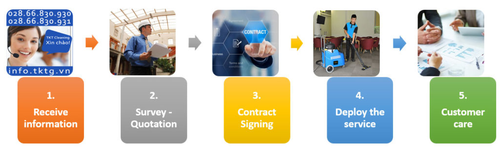 commercial cleaning processing contract tkt cleaning
