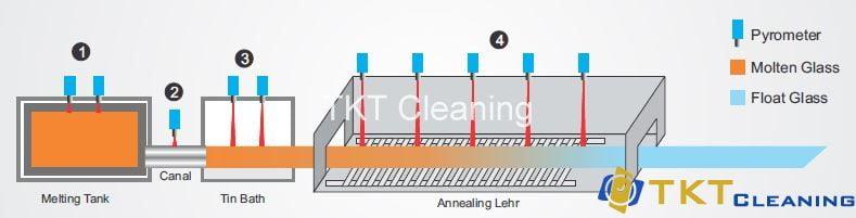 quy trình sản xuất kính