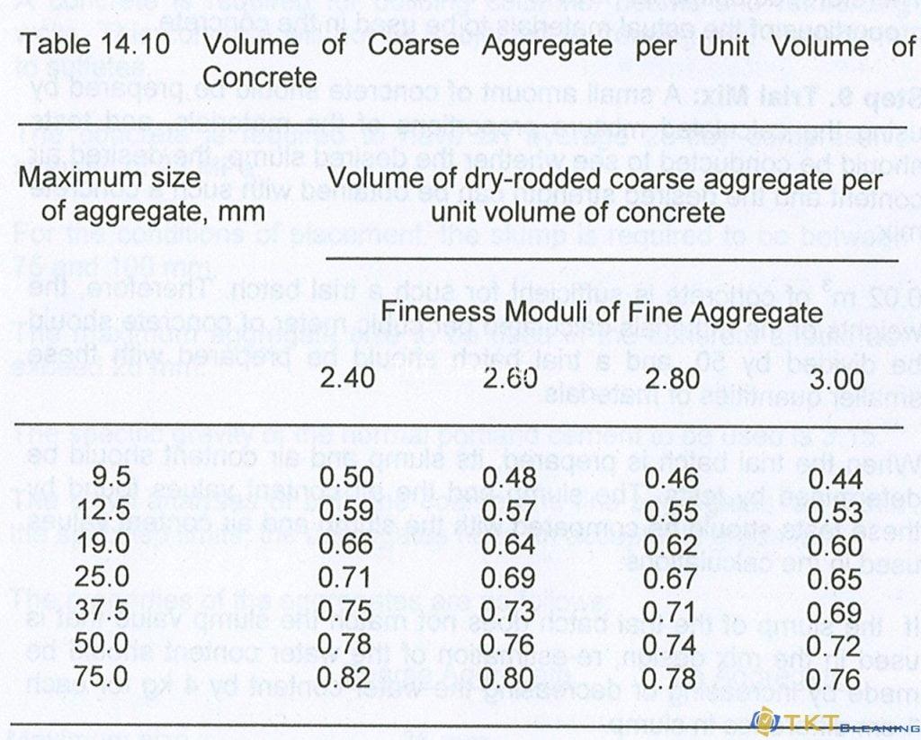 Bảng tính hàm lượng cốt liệu thô
