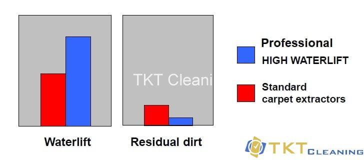 Hút bụi nước hóa chất càng mạnh càng ít chất bẩn dư còn bám lại